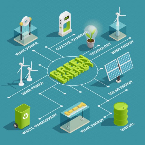 green-renewable-energy-production-eco-technology-isometric-flowchart-with-wind-wave-solar-electric-power-generators_1284-20220